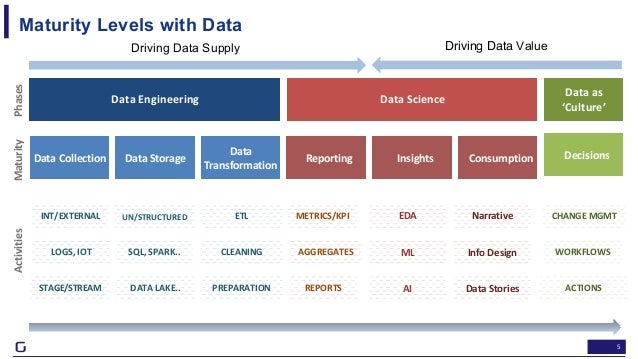 5 Data Engineering ActivitiesMaturityPhases Data Science Data as 'Culture' Data Collection Data Storage Data Transformatio...