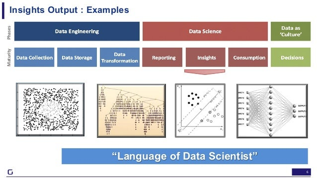 """6 Insights Output : Examples Data as Culture' Data Transformation Consumption MaturityPhases """"Language of Data Scientist"""""""