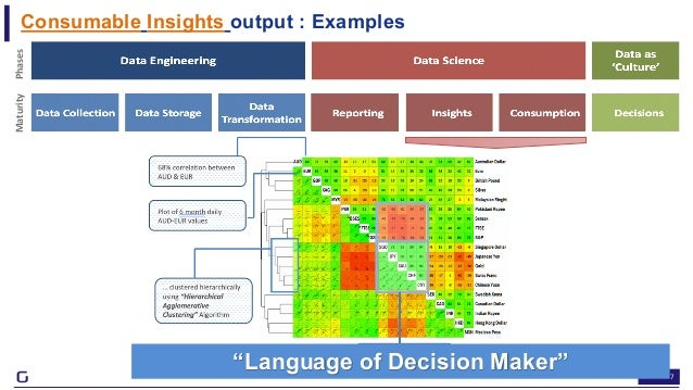 """7 Consumable Insights output : Examples https://gramener.com/securities/ MaturityPhases """"Language of Decision Maker"""""""