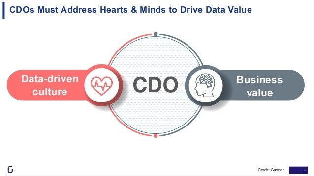 9 CDOs Must Address Hearts & Minds to Drive Data Value Data-driven culture Business valueCDO Credit: Gartner