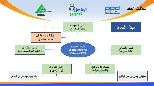 العقد عالقات المشروع شركة Special Purpose Vehicle (SBV) الحكومية اإلدارة (إتفاقيةالمشروع) رأسمالي تمويل...