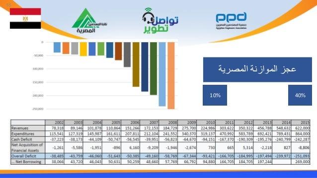 المصرية الموازنة عجز 40%10% 55
