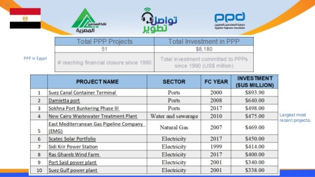 PPP in Egypt Largest most recent projects. 57