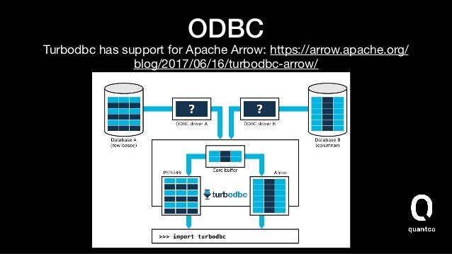 JDBC • Then:  • Fetch result using the Arrow Java JDBC adapter  • Use pyarrow.jvm to get a Python reference to the JVM mem...