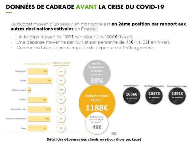 DONNÉES DE CADRAGE AVANT LA CRISE DU COVID-19 Détail des dépenses des clients en séjour (hors package) Le budget moyen d'u...