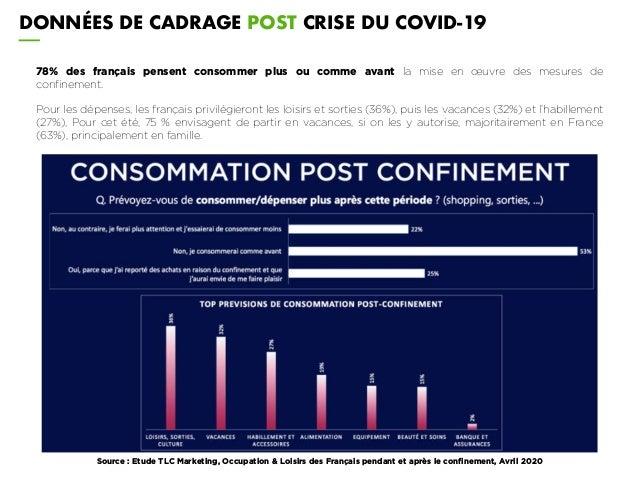 DONNÉES DE CADRAGE POST CRISE DU COVID-19 Source : Etude TLC Marketing, Occupation & Loisirs des Français pendant et après...