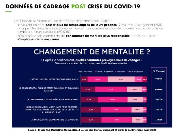 DONNÉES DE CADRAGE POST CRISE DU COVID-19 Les Français semblent vouloir tirer des enseignements de la crise : - Ils veulen...