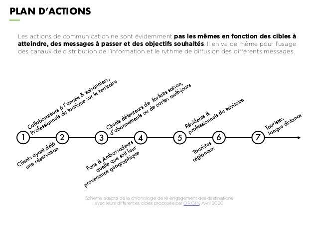 PLAN D'ACTIONS Les actions de communication ne sont évidemment pas les mêmes en fonction des cibles à atteindre, des messa...