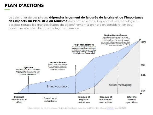 PLAN D'ACTIONS Le calendrier de ces phases dépendra largement de la durée de la crise et de l'importance des impacts sur l...