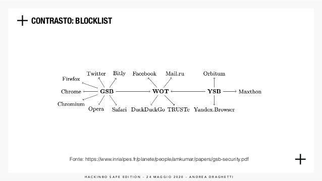 CONTRASTO: BLOCKLIST H A C K I N B O S A F E E D I T I O N - 2 4 M A G G I O 2 0 2 0 - A N D R E A D R A G H E T T I Fonte...