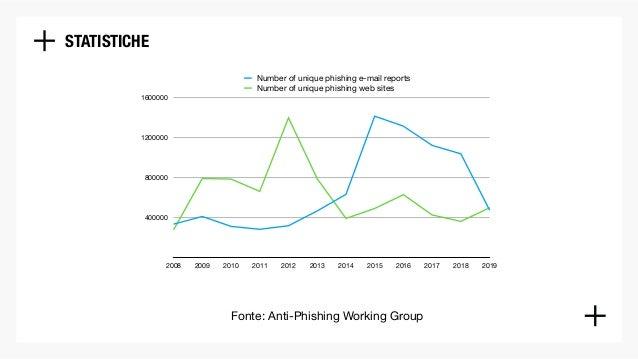 Phishing: tecniche e strategie di un fenomeno in evoluzione Slide 3