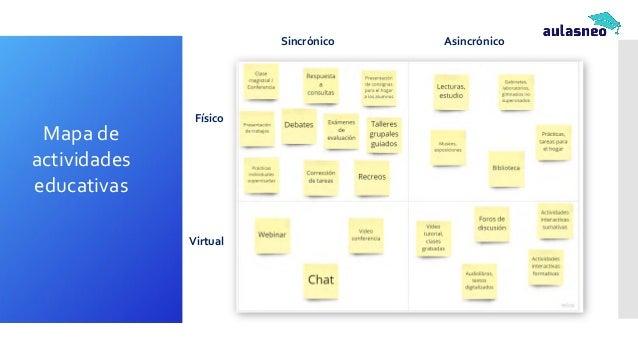 Características de las diferentes modalidades Sincrónico Asincrónico Físico Virtual