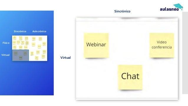 Sincrónico Virtual Sincrónico Asincrónico Físico Virtual