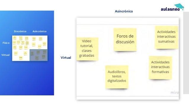 Asincrónico Virtual Sincrónico Asincrónico Físico Virtual
