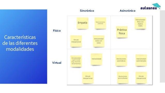 Remapeo de actividades educativas Sincrónico Asincrónico Físico Virtual