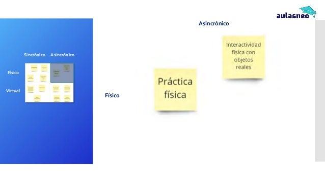 Mapeo de actividades y herramientas del LMS