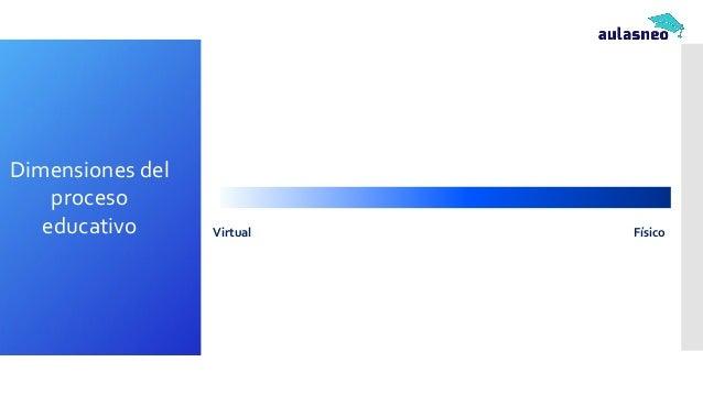 Virtual Físico Sincrónico Asincrónico (a) Mayoritariamente online + presencial ocasional (b) Presencial y Online Sincrónic...