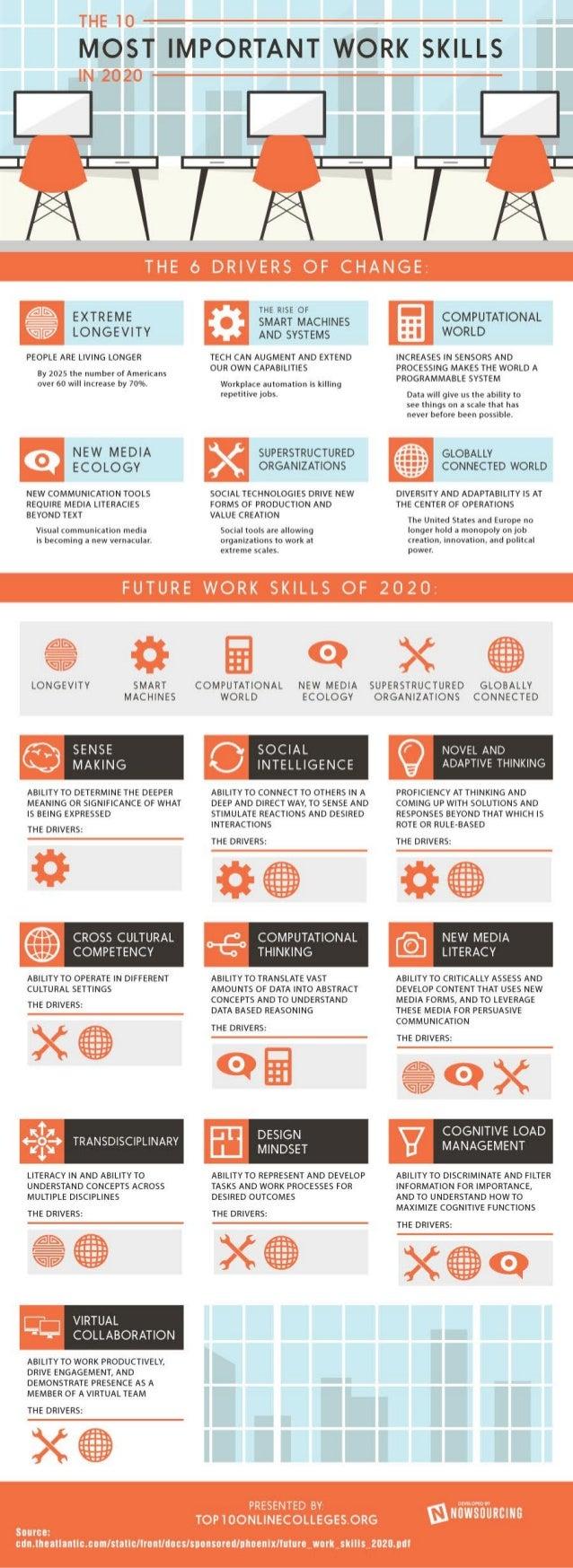 Les Compétences dont les entrepreneurs auront besoin en 2020