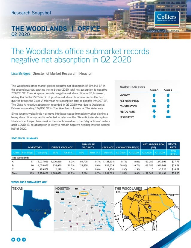 Market Indicators Class A Class B VACANCY NET ABSORPTION CONSTRUCTION RENTAL RATE NEW SUPPLY The Woodlands Trinity Bay Gal...