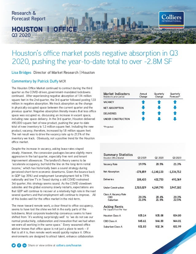 Houston's office market posts negative absorption in Q3 2020, pushing the year-to-date total to over -2.8M SF Research & F...