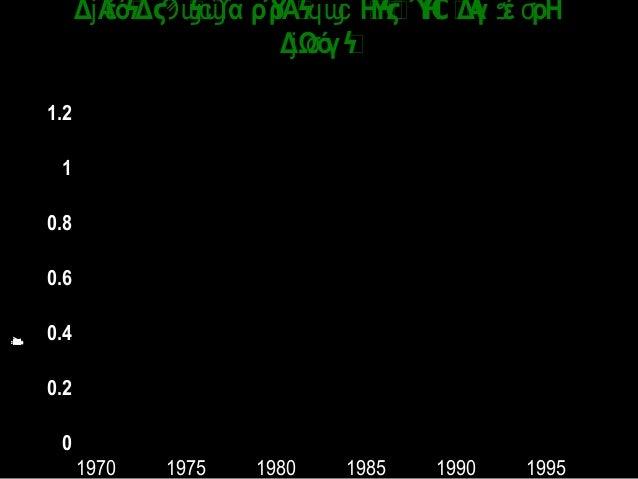 0 0.2 0.4 0.6 0.8 1 1.2 1970 1975 1980 1985 1990 1995 ΗΫΎΗΔΑγϲϔϧϟϛϻ ΑέόΔ  α ρΎρΑ ΗΫΎΗ ΔΑγ έ ρΗϠϣϣϲϓ ϥϣϲ ϔ ϧ ϭϟ ...
