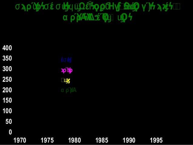 0 50 100 150 200 250 300 350 400 1970 1975 1980 1985 1990 1995 ρΎρ έ Η Ωέ ΗγΩό γΎ έ ϭ ϣ ϭ ϭϣϥϣ ϔ Ϭ ϣϲ ϳϡ ϟ ϟ ϟϙϼ ϝ ϟ...