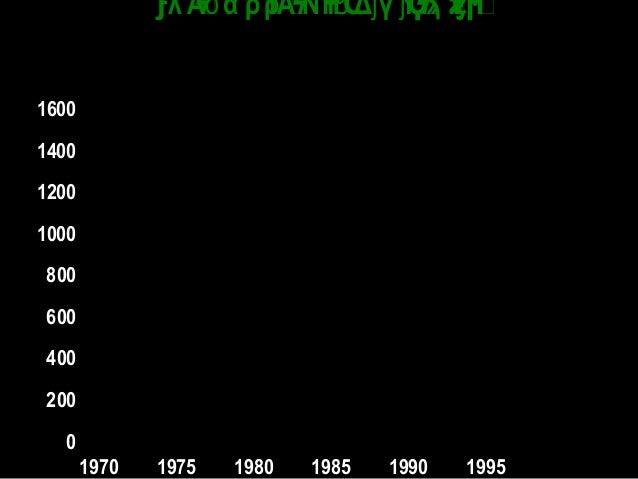 0 200 400 600 800 1000 1200 1400 1600 1970 1975 1980 1985 1990 1995 γΎέϲϳϘϟϡϗϟ λ Α α ρΎρΑΝΎΗ Δ γΎΎέ ϭ ϧ ϳ ϳϝ ϟ ϟ Ϲ Ϙ...