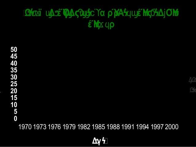 - 10 20 30 40 50 60 70 1970 1973 1976 1979 1982 1985 1988 1991 1994 1997 ΔΑγϧϟ ΔΩόγ Δ ΑέόΔ  λ Αα ρΎρΑΔ ΟΎΗ·ϳ ϭ ϳ Ϡϣϣ...