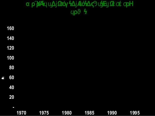 - 20 40 60 80 100 120 140 160 1970 1975 1980 1985 1990 1995 ΕΩέΔϭϳϣϟϛ α ρΎρΑ Δ Ωόγ Δ ΑέόΔ ΕΩέέ ρΗϥϣ ϳ ϭ ϳ Ϡϣϣ ϭ ...
