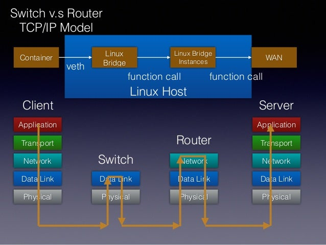 Linux Host Switch v.s Router TCP/IP Model Data Link Network Transport Application Physical Data Link Physical Data Link Ne...