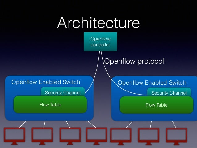 Openflow controller Openflow Enabled Switch Security Channel Flow Table Openflow Enabled Switch Security Channel Flow Table O...