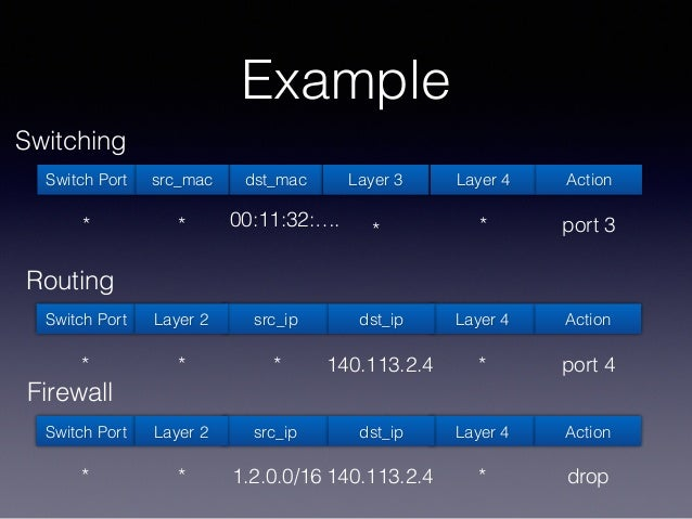 Example Switch Port dst_mac Layer 3 Layer 4src_mac Action port 3*** * 00:11:32:…. Switching Switch Port src_ip Layer 4Laye...