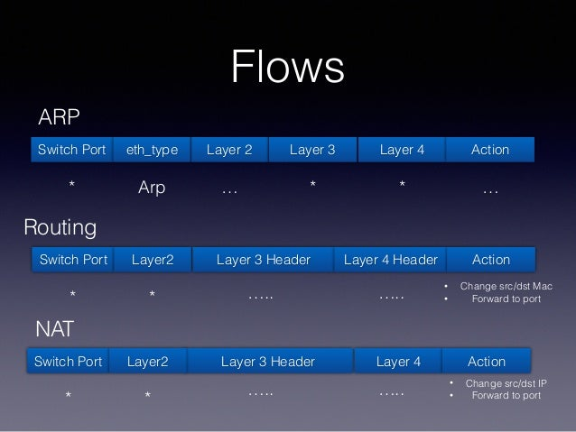 Flows Switch Port Layer 2 Layer 3 Layer 4eth_type Action …*…* Arp ARP Switch Port Layer 3 Header Layer 4 HeaderLayer2 Acti...