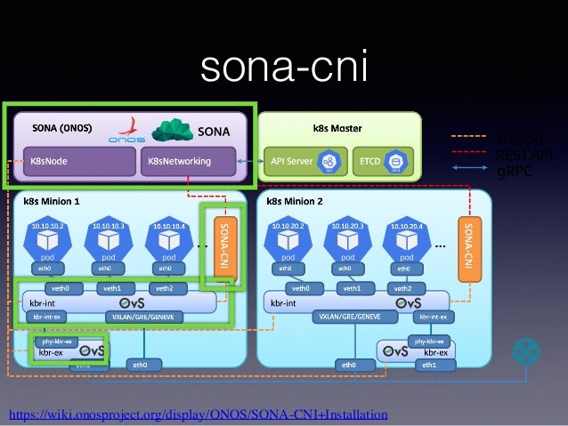 sona-cni https://wiki.onosproject.org/display/ONOS/SONA-CNI+Installation