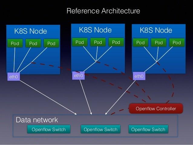 K8S Node Pod Pod Pod eth0 Openflow Switch Openflow Switch Openflow Switch Data network K8S Node Pod Pod Pod eth0 K8S Node Pod...