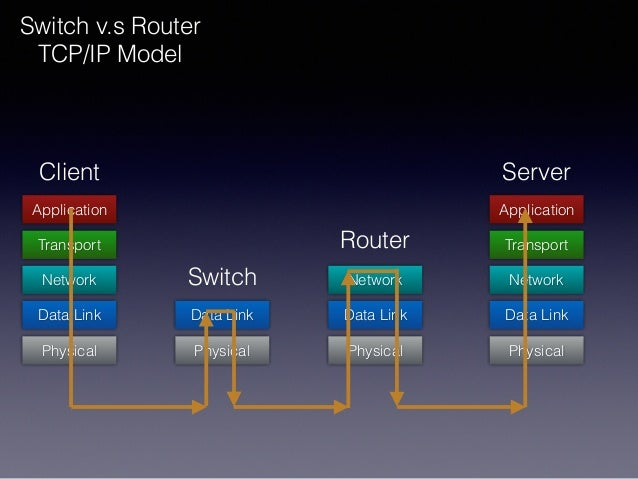 Data Link Switch v.s Router TCP/IP Model Network Transport Application Physical Data Link Physical Data Link Network Physi...