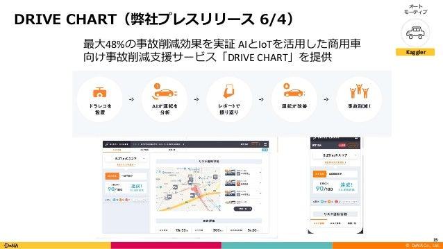 © DeNA Co., Ltd. 4 66 15 48% AI IoT DRIVE CHART / Kaggler