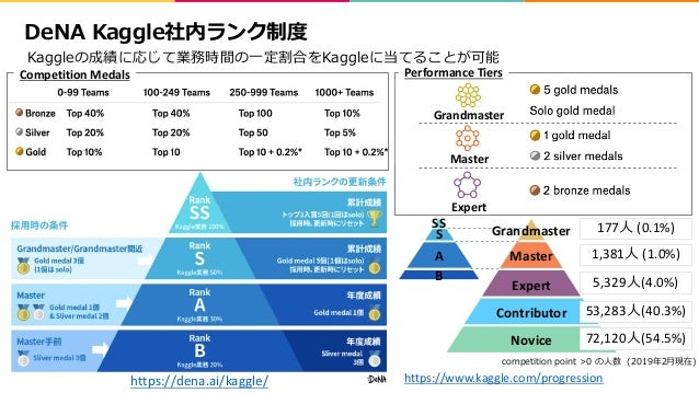 Performance Tiers 29 https://www.kaggle.com/progression Master Expert Contributor Novice 177 (0.1%) 1,381 (1.0%) 5,329 (4....
