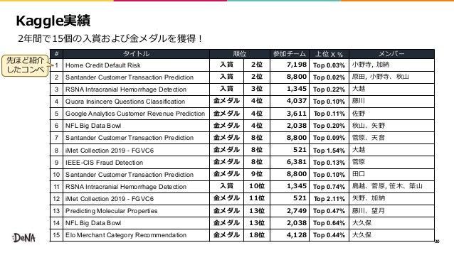 ,46 30 2 X % 1 Home Credit Default Risk 37 5 Top 0.03% 2 Santander Customer Transaction Prediction 37 5 Top 0.02% 3 RSNA I...
