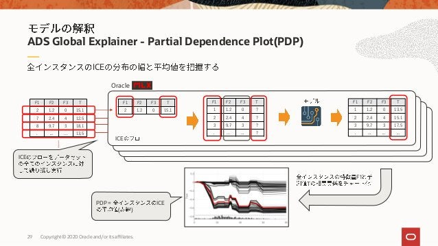 29 Copyright © 2020 Oracle and/or its affiliates. ADS Global Explainer - Partial Dependence Plot(PDP) F1 F2 F3 T 2 1.2 0 1...