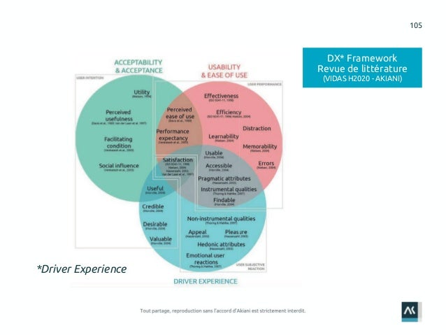105 DX* Framework Revue de littérature (VIDAS H2020 - AKIANI) *Driver Experience