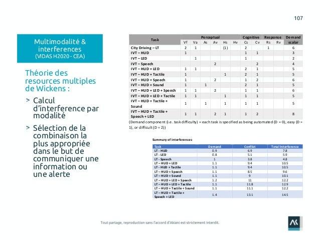 107 Théorie des resources multiples de Wickens : Calcul d'interference par modalité Sélection de la combinaison la plus ap...