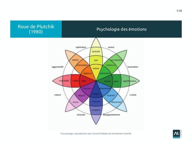 119 Roue de Plutchik (1980) Psychologie des émotions