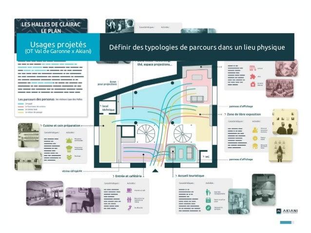 121 Usages projetés (OT Val de Garonne x Akiani) Définir des typologies de parcours dans un lieu physique
