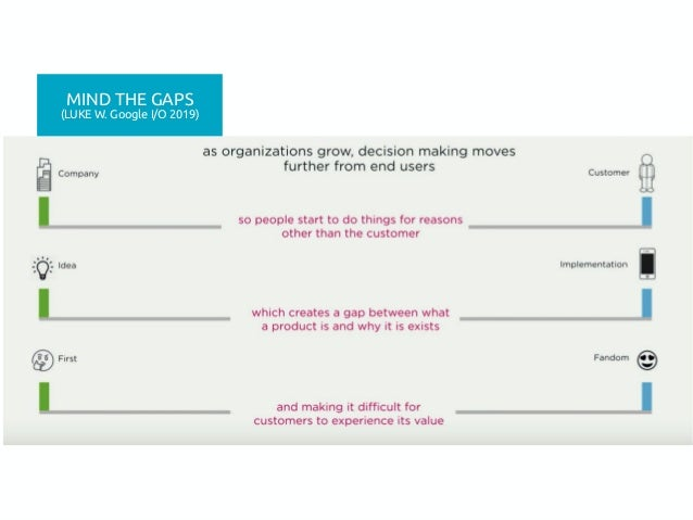 148 MIND THE GAPS (LUKE W. Google I/O 2019)