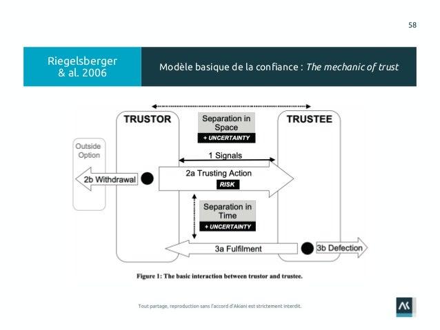58 Modèle basique de la confiance : The mechanic of trust Riegelsberger & al. 2006