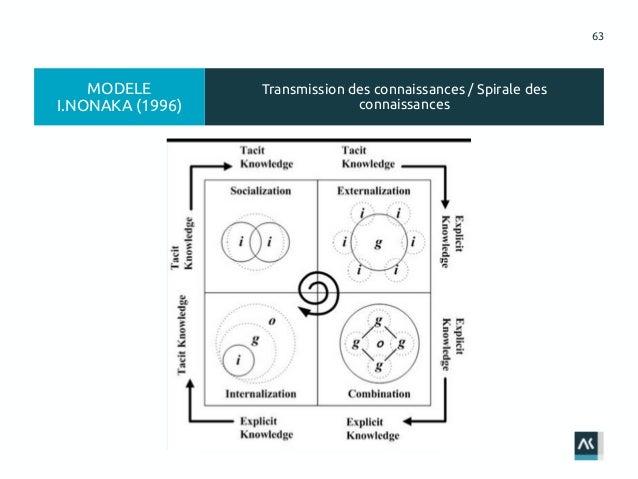 63 Transmission des connaissances / Spirale des connaissances MODELE I.NONAKA (1996)