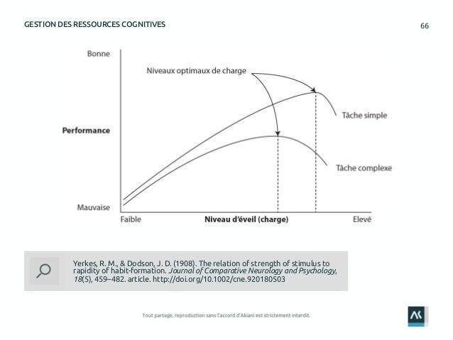66GESTION DES RESSOURCES COGNITIVES Yerkes, R. M., & Dodson, J. D. (1908). The relation of strength of stimulus to rapidit...