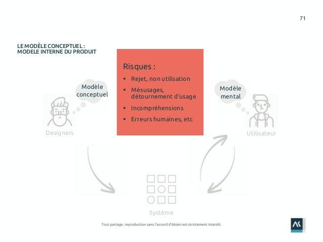 71 LE MODÈLE CONCEPTUEL : MODELE INTERNE DU PRODUIT UtilisateurDesigners Système Modèle conceptuel Modèle mental Risques :...