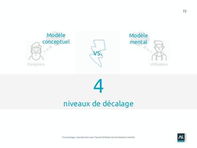 72 4 niveaux de décalage UtilisateurDesigners Modèle conceptuel Modèle mental vs.